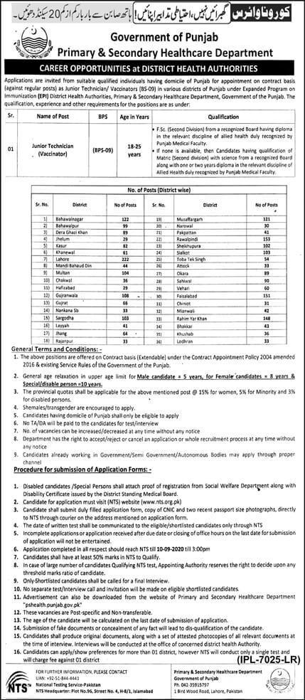 Punjab Health Department Jobs 2020