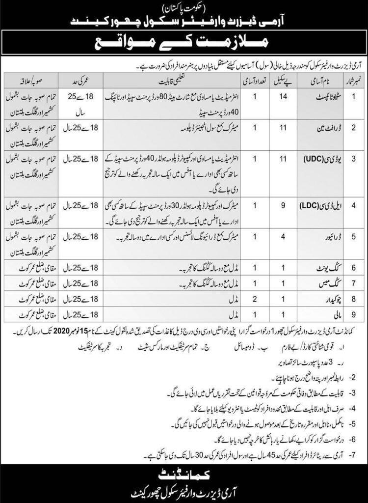 Pak Army Civilian Jobs 2020